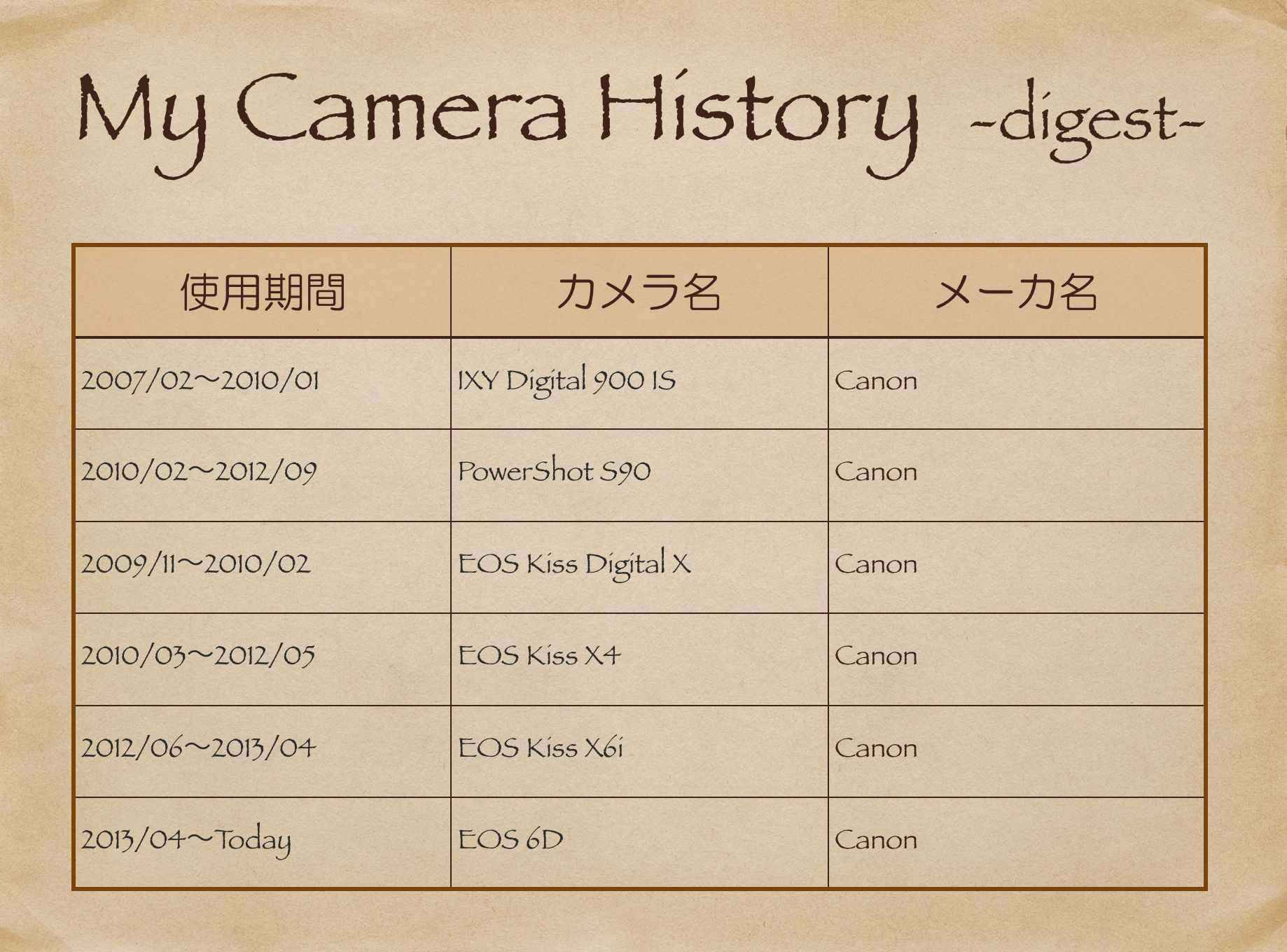 MyCameraHist