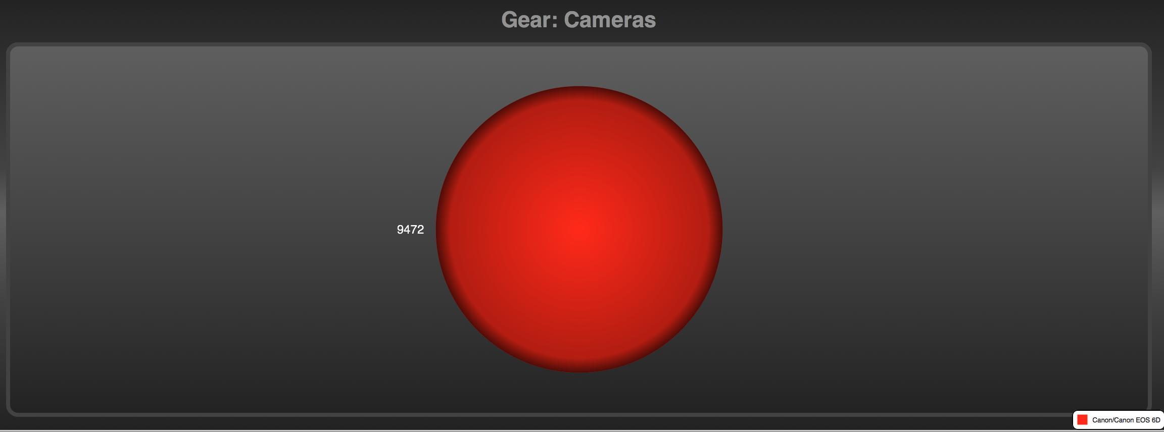 GearHead Express:使用カメラ