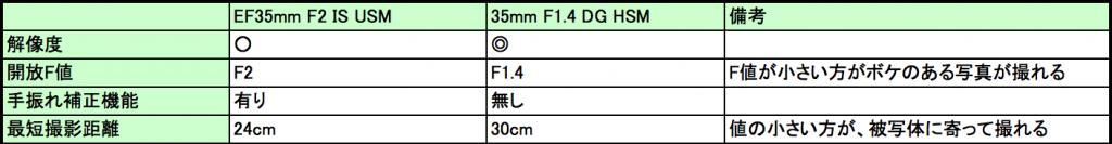 私の購入時における35mm比較ポイント