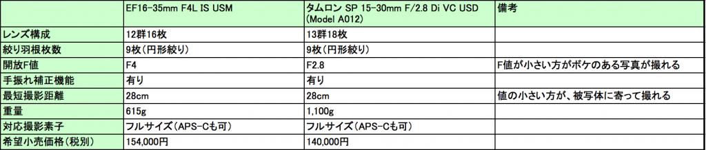 EF16-35mm vs tamron15-30mm