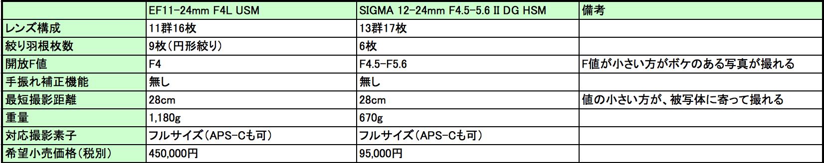 EF11-24mm vs SIGMA12-24mm