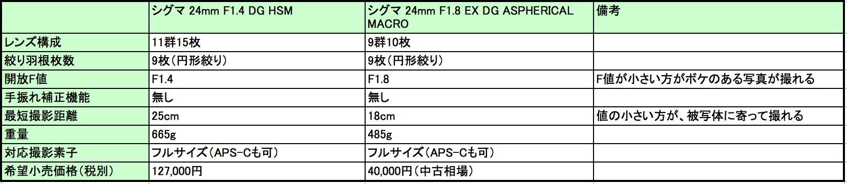 24mm F1.4 vs 24mm F1.8