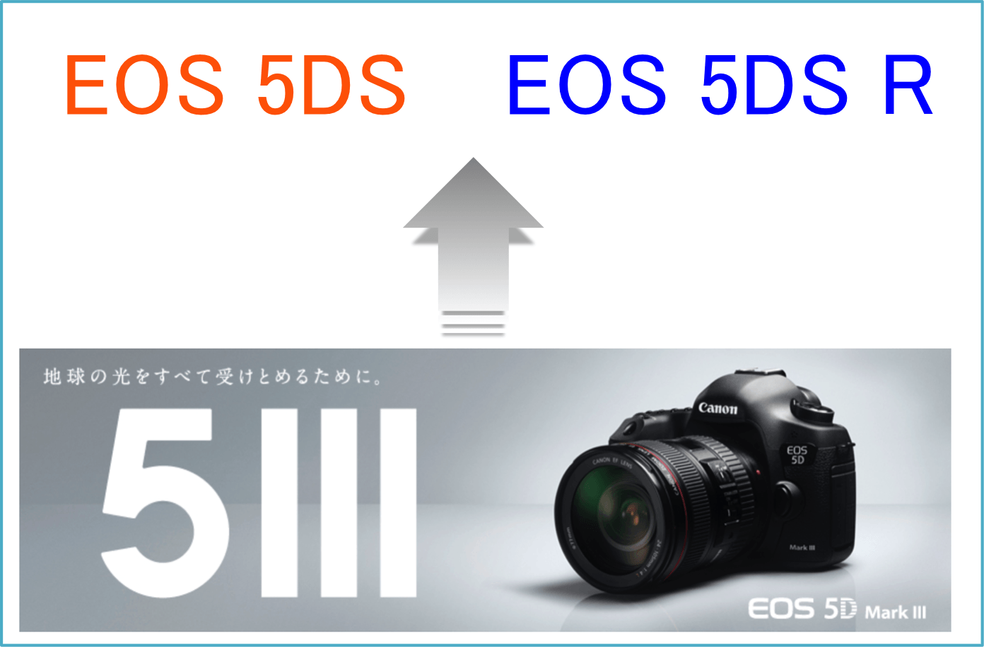 Canonが熱い!噂の新製品フルサイズカメラ(EOS 5DS, 5DS R)