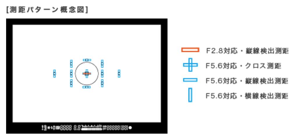 Canon EOS 6D AFセンサー測距点