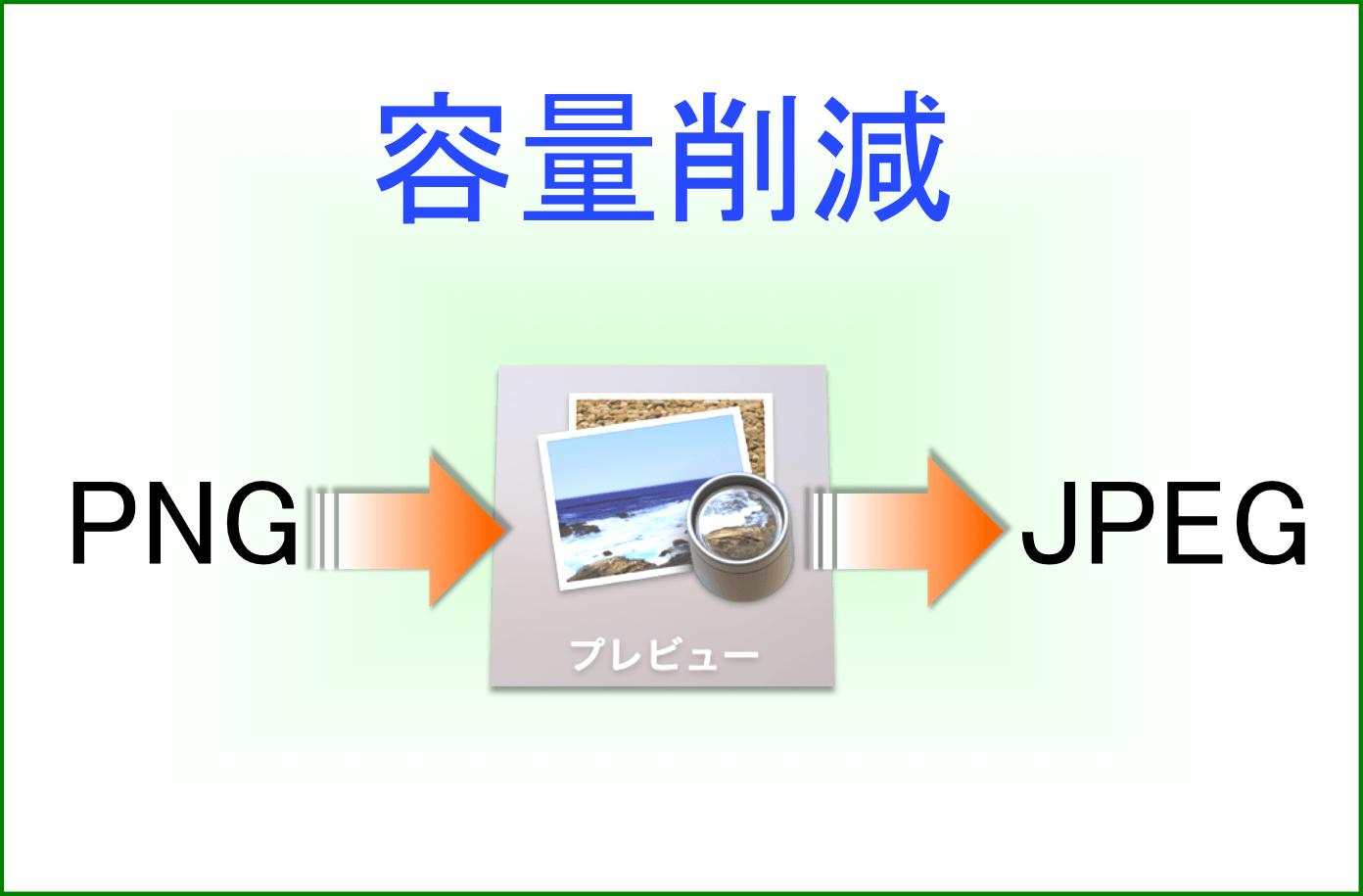 MacのプレビューでPNG→JPEGファイル形式変換!ブログへの画像アップロード容量削減に役立ってます