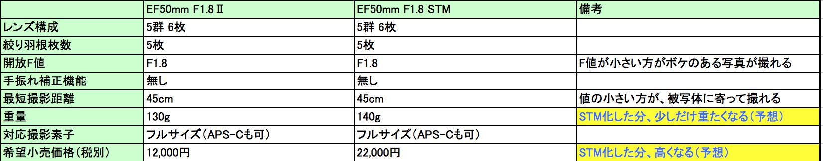 EF50mmF1.8Ⅱ vs EF50mmF1.8 STMスペック比較表(予想)