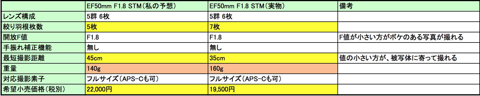EF50mmF1.8 STMスペック(予想)vs EF50mmF1.8 STMスペック比較表(実物)