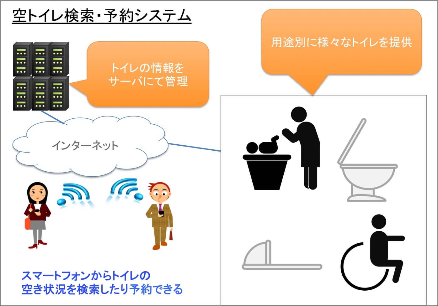 空きトイレ検索・予約システム