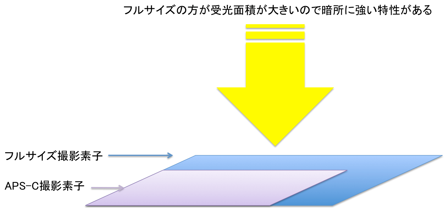 フルサイズとAPS-Cの受光面積