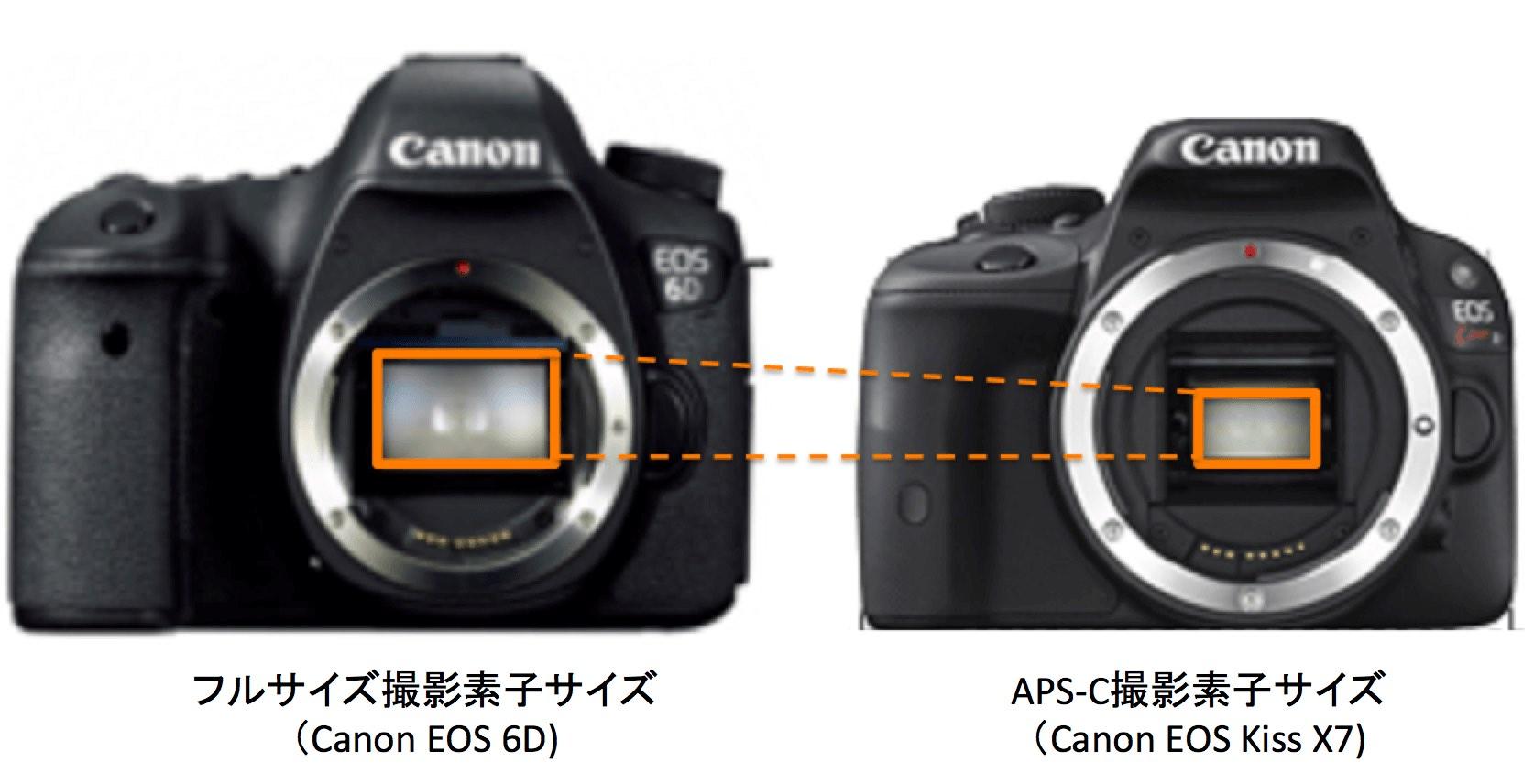 撮影素子(イメージセンサー)サイズ比較:フルサイズ and APS-C